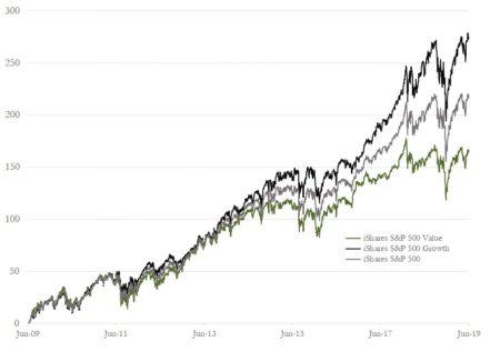 Does Value Still Work?